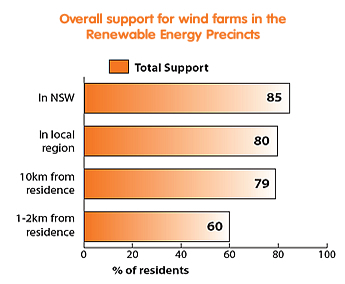 Description: http://www.mtemeraldwindfarm.com.au/images/graph.jpg