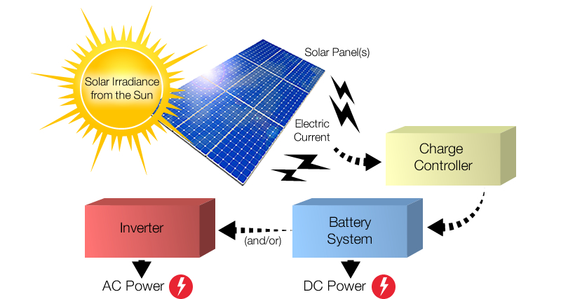 causes of solar energy